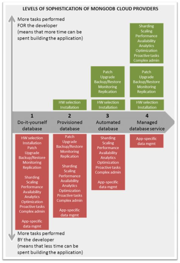mongoDB-provider-chart